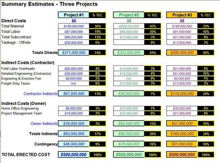 Summary Estimates